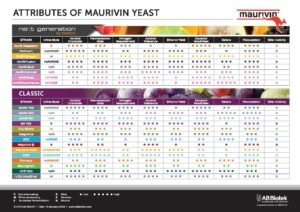 Maurivin Attributes of Yeast Product